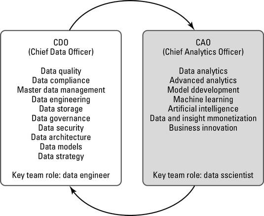 CDO vs CAO