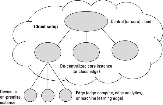 cloud/edge computing model in data science