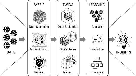 digital twins in data science