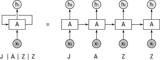 deep learning and recurrent neural networks