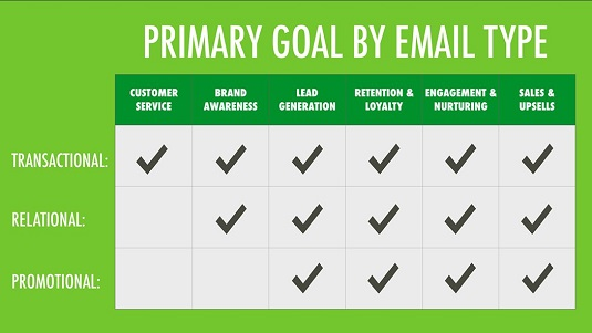 digital-marketing-email-types