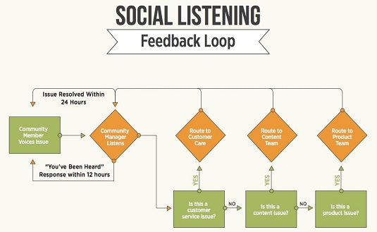 digital-marketing-feedback-loop