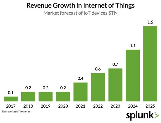IoT sales projections