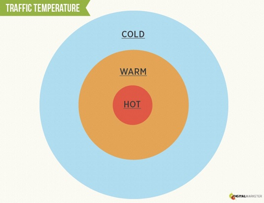 digital-marketing-traffic-temperature