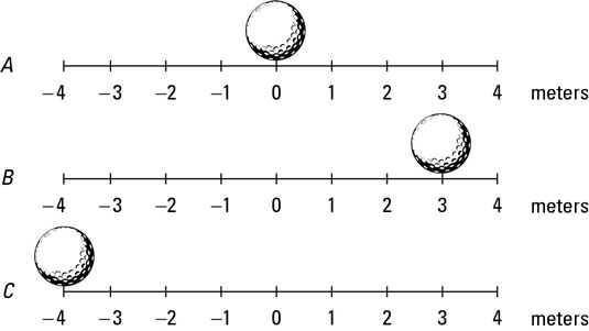 displacement with a golf ball example