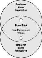 integrated brand model