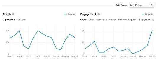 Company page analytics LinkedIn