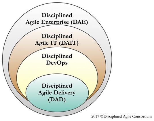 Disciplined Agile framework