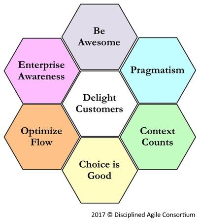 Disciplined Agile principles