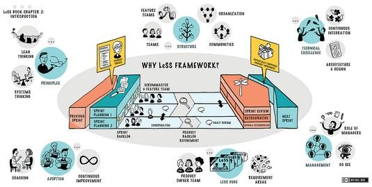 LeSS framework enterprise agility