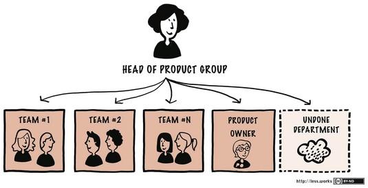 LeSS organizational chart