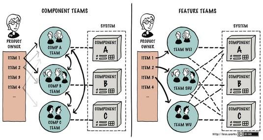 component teams vs feature teams