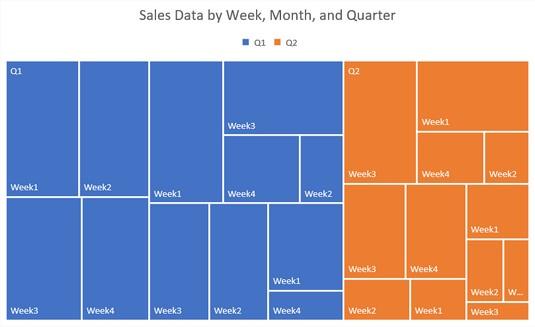 treemap chart Excel 2019
