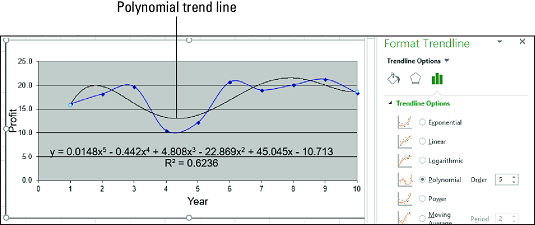 polynomial trend line Excel