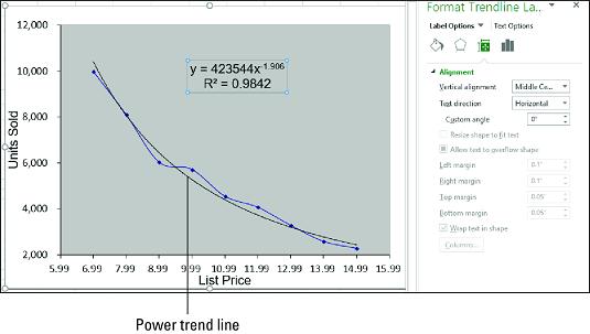 Plotting Trend Lines in Excel - dummies