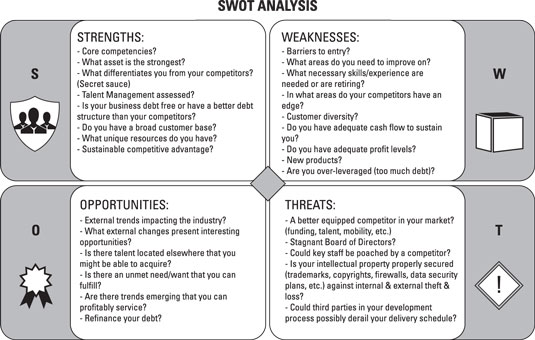 Performing A Swot Analysis - Dummies