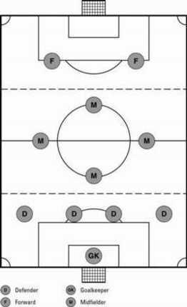 soccer starting lineup template