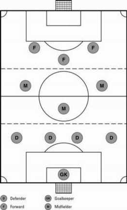 Choosing a Formation in Soccer - dummies