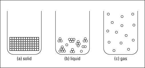 chemistry: the states of matter - dummies