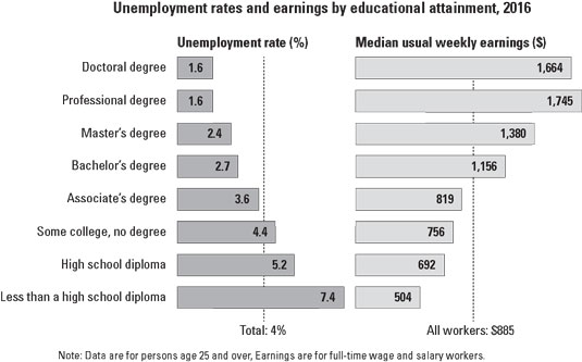 finance-education