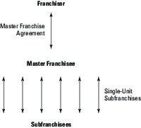 Master franchise relationship