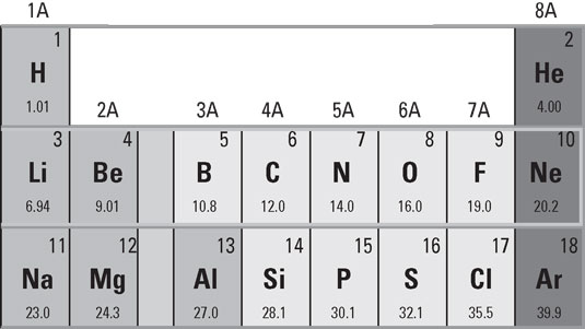 ged-periodic