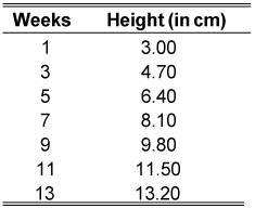 ged-weeks-height