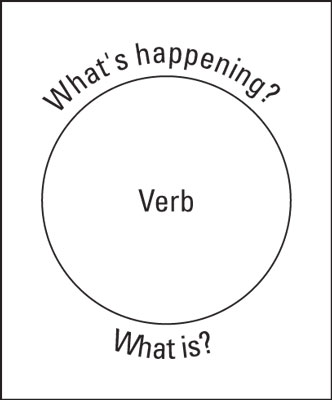 grammar-happening