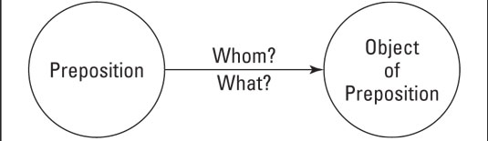 grammar-preposition-object