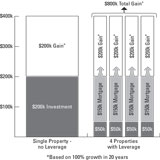 real estate investment leverage