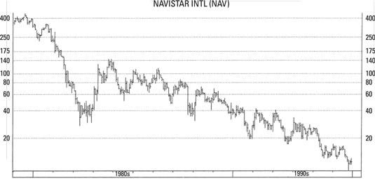 investing-bull