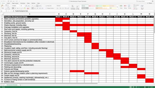 Refurbishment project schedule