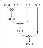multiplied reduce method in java