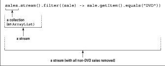 stream object in java