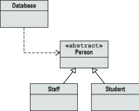 How To Diagram Java Classes With Uml Dummies