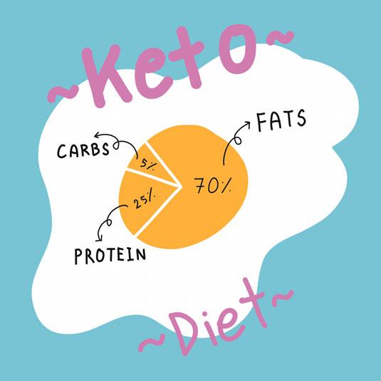 standard keto diet macros