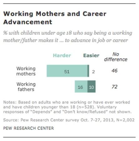 Millennial working mothers
