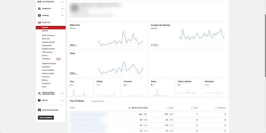 Youtube data viewing habits