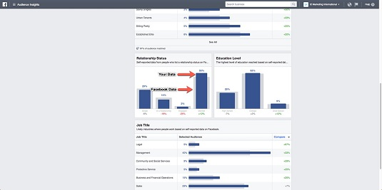facebook averages