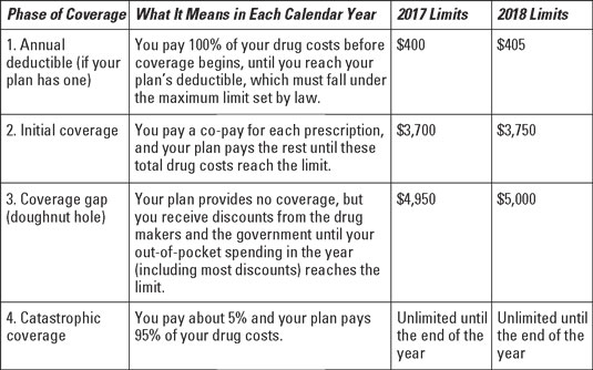 medicare-d-phases