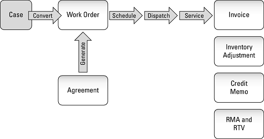 work order lifecycle Dynamics 365 for Field Service