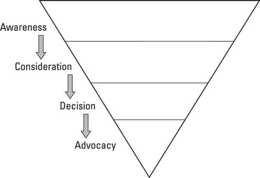 onbiz-pyramid