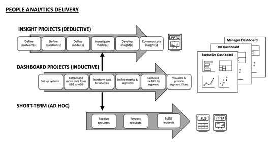 people-analytics-delivery-model