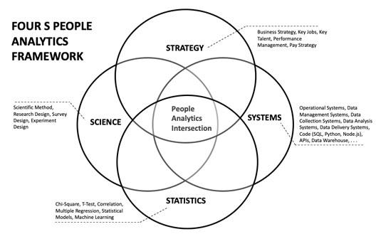 people-analytics-four-s