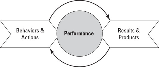 performance combines behavior and action