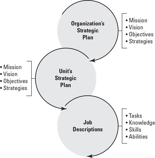 strategic plan relationships