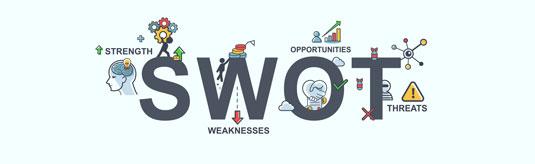 SWOT analysis graphic