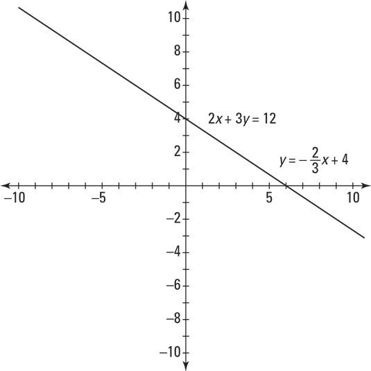 Pre-calculus graph of two points