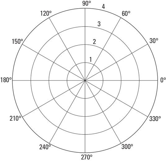 pre-calculus polar coordinate plane