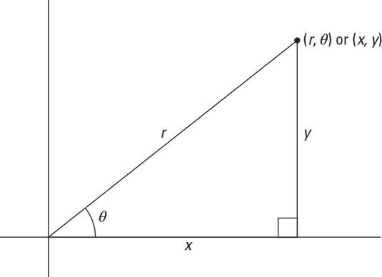 pre-calculus polar coordinate rectangle